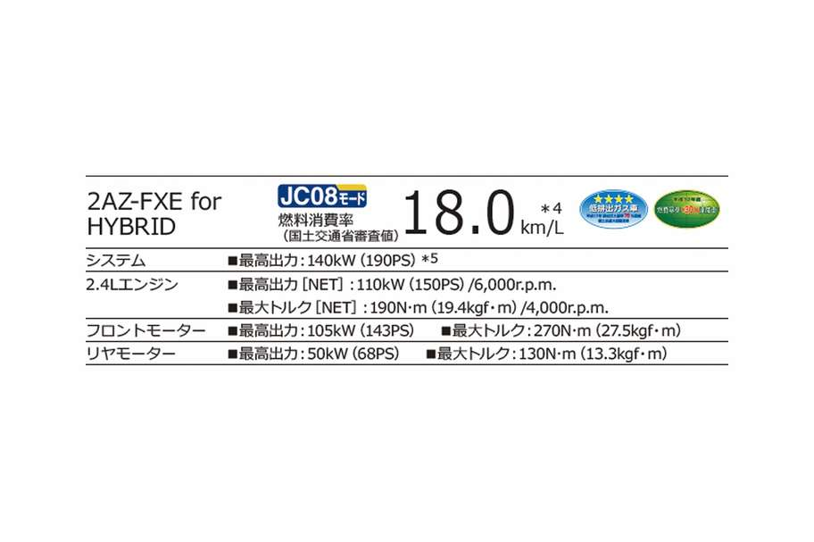 2AZ-FXE for HYBRID JC08モード18.0km/L